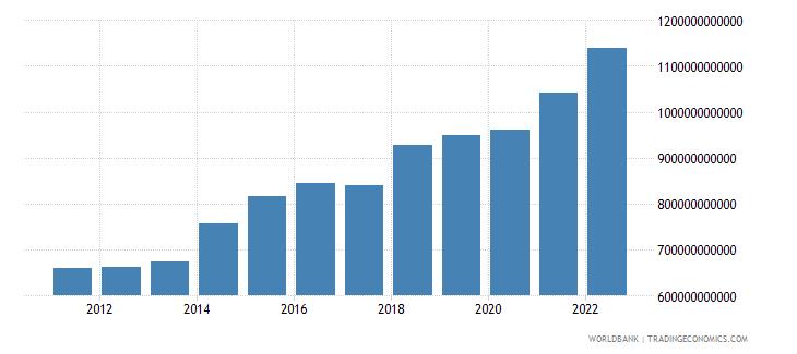 burkina faso manufacturing value added current lcu wb data