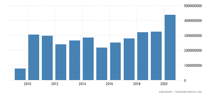 burkina faso merchandise exports by the reporting economy us dollar wb data