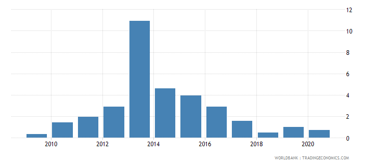 burkina faso merchandise exports to developing economies in east asia  pacific percent of total merchandise exports wb data