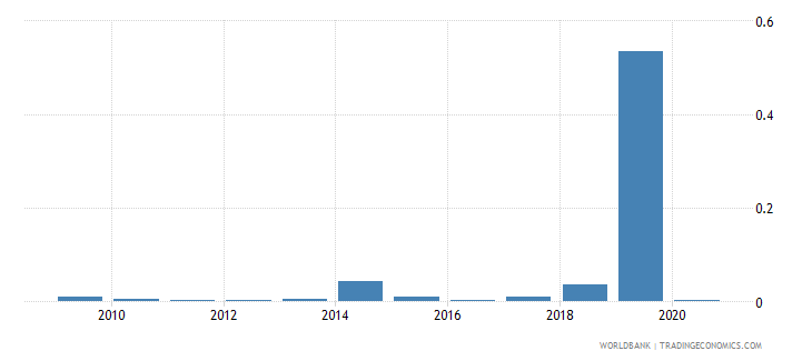 burkina faso merchandise exports to developing economies in latin america  the caribbean percent of total merchandise exports wb data