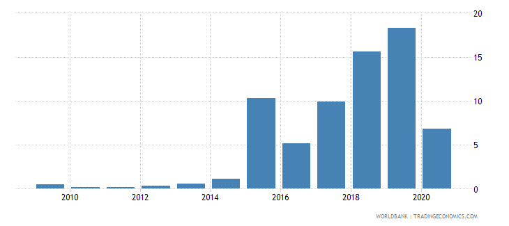 burkina faso merchandise exports to developing economies in south asia percent of total merchandise exports wb data