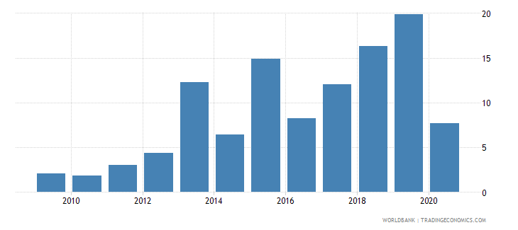 burkina faso merchandise exports to developing economies outside region percent of total merchandise exports wb data