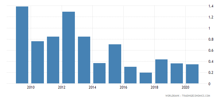 burkina faso merchandise exports to economies in the arab world percent of total merchandise exports wb data