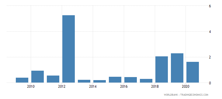 burkina faso merchandise imports by the reporting economy residual percent of total merchandise imports wb data