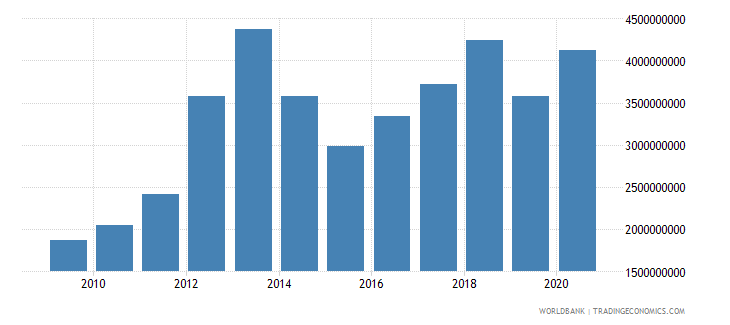burkina faso merchandise imports by the reporting economy us dollar wb data