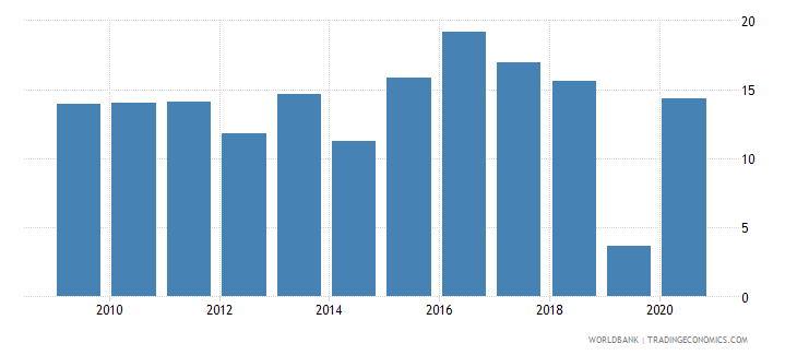 burkina faso merchandise imports from developing economies in east asia  pacific percent of total merchandise imports wb data