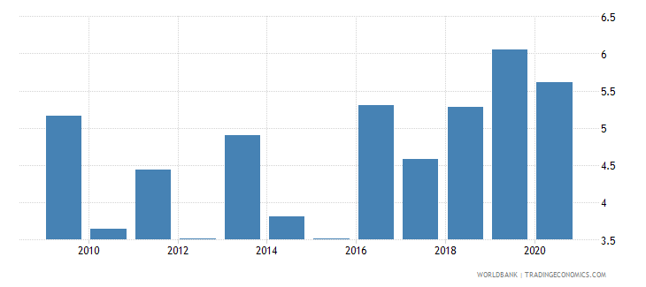 burkina faso merchandise imports from developing economies in south asia percent of total merchandise imports wb data
