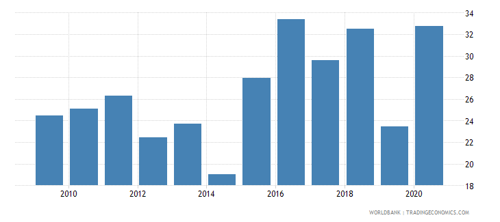 burkina faso merchandise imports from developing economies outside region percent of total merchandise imports wb data