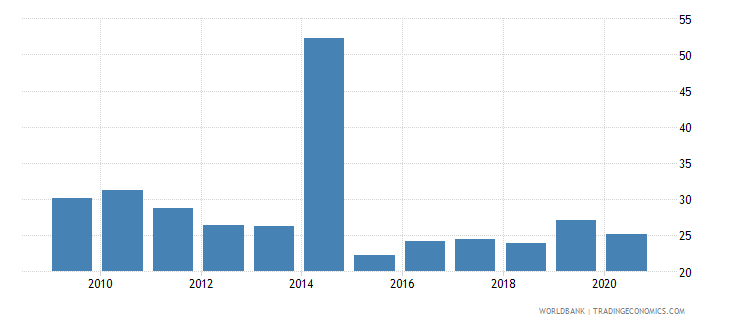 burkina faso merchandise imports from developing economies within region percent of total merchandise imports wb data