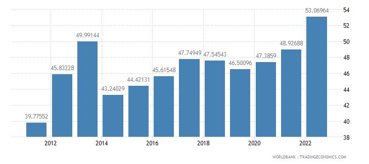burkina faso merchandise trade percent of gdp wb data