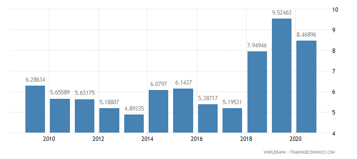 burkina faso military expenditure percent of central government expenditure wb data