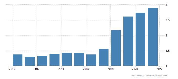 burkina faso military expenditure percent of gdp wb data