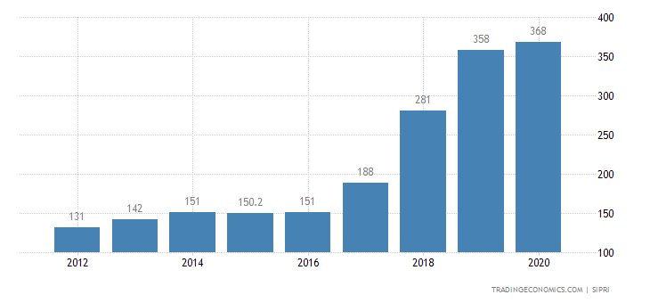 Burkina Faso Military Expenditure