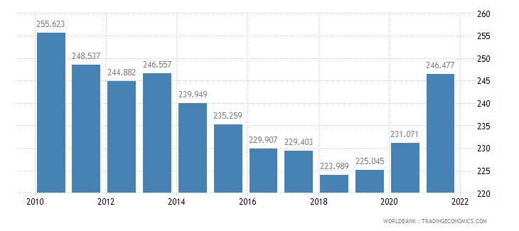burkina faso mortality rate adult female per 1 000 female adults wb data