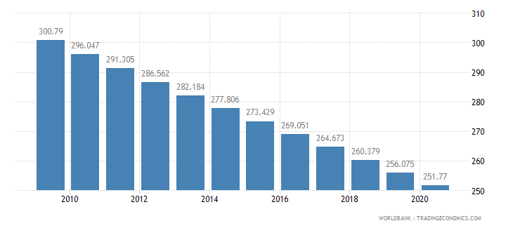 burkina faso mortality rate adult male per 1 000 male adults wb data