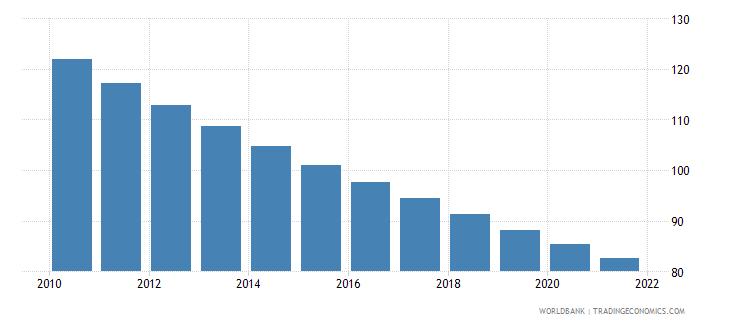 burkina faso mortality rate under 5 per 1 000 wb data