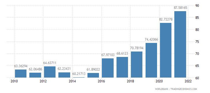 burkina faso multilateral debt service percent of public and publicly guaranteed debt service wb data
