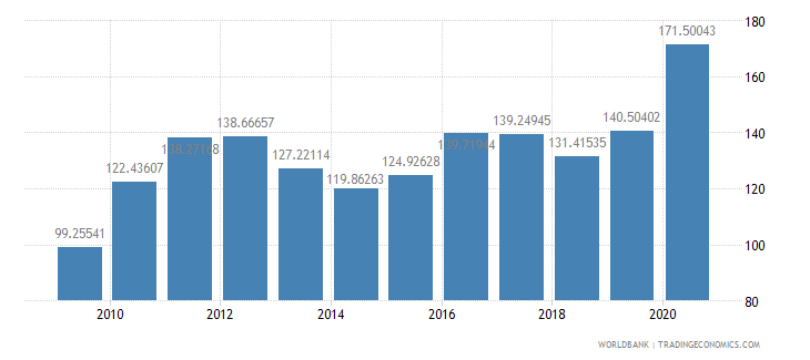 burkina faso net barter terms of trade index 2000  100 wb data