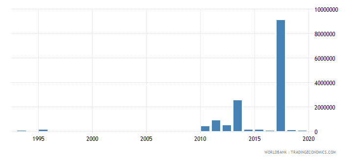 burkina faso net bilateral aid flows from dac donors australia us dollar wb data