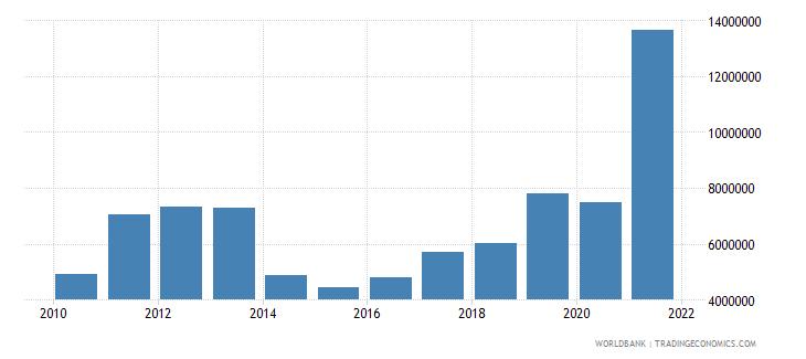 burkina faso net bilateral aid flows from dac donors austria us dollar wb data