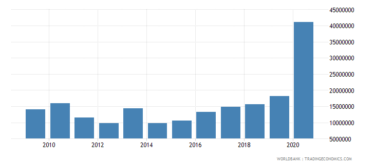 burkina faso net bilateral aid flows from dac donors belgium us dollar wb data