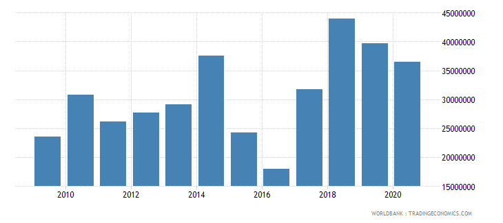 burkina faso net bilateral aid flows from dac donors canada us dollar wb data
