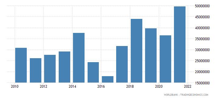 burkina faso net bilateral aid flows from dac donors canada us dollar wb data