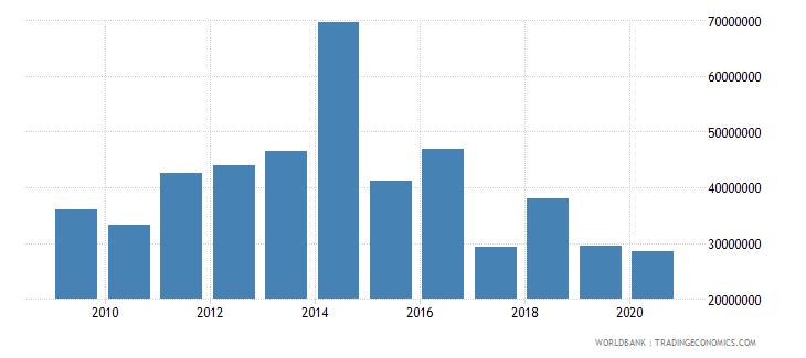 burkina faso net bilateral aid flows from dac donors denmark us dollar wb data