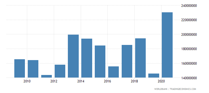 burkina faso net bilateral aid flows from dac donors european commission us dollar wb data