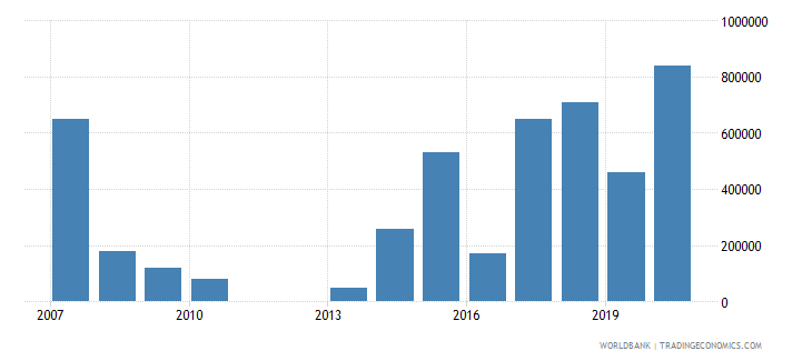 burkina faso net bilateral aid flows from dac donors finland us dollar wb data