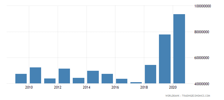 burkina faso net bilateral aid flows from dac donors germany us dollar wb data