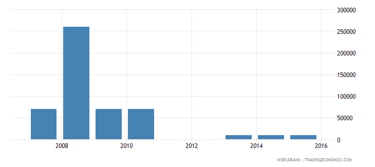 burkina faso net bilateral aid flows from dac donors greece us dollar wb data