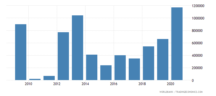 burkina faso net bilateral aid flows from dac donors ireland us dollar wb data