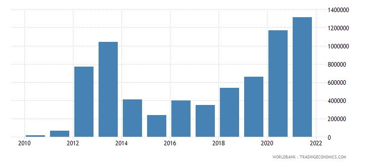 burkina faso net bilateral aid flows from dac donors ireland us dollar wb data