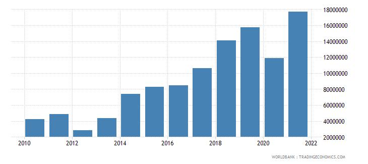 burkina faso net bilateral aid flows from dac donors italy us dollar wb data