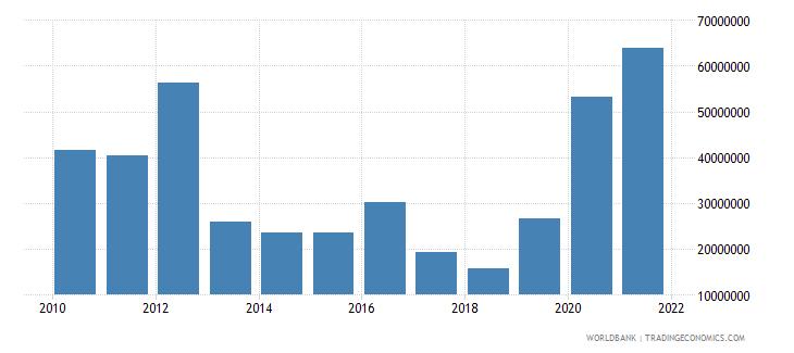 burkina faso net bilateral aid flows from dac donors japan us dollar wb data