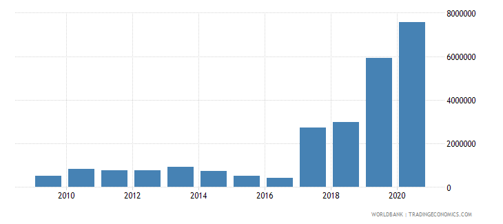 burkina faso net bilateral aid flows from dac donors norway us dollar wb data