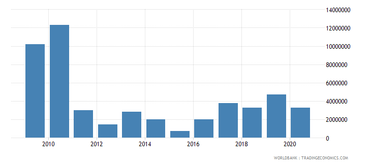 burkina faso net bilateral aid flows from dac donors spain us dollar wb data