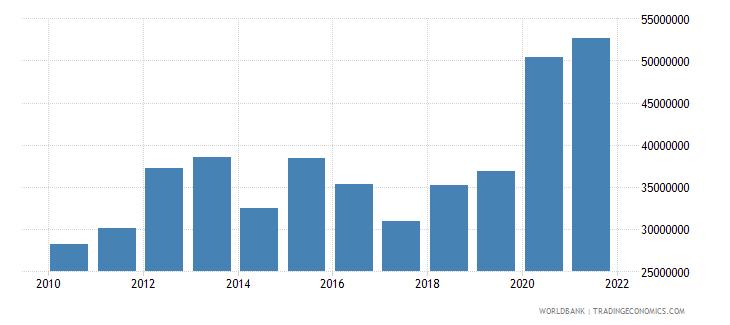 burkina faso net bilateral aid flows from dac donors switzerland us dollar wb data