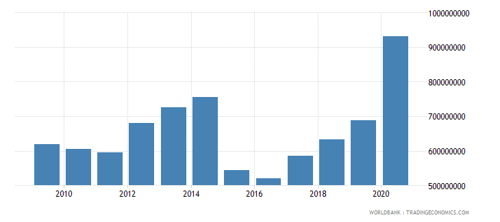 burkina faso net bilateral aid flows from dac donors total us dollar wb data