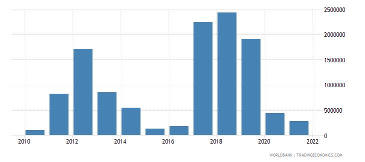 burkina faso net bilateral aid flows from dac donors united kingdom us dollar wb data