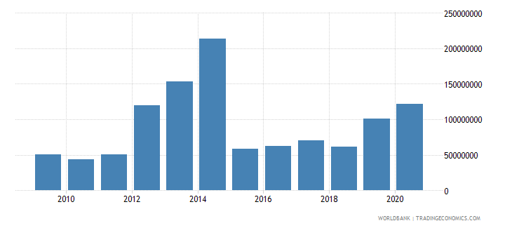burkina faso net bilateral aid flows from dac donors united states us dollar wb data