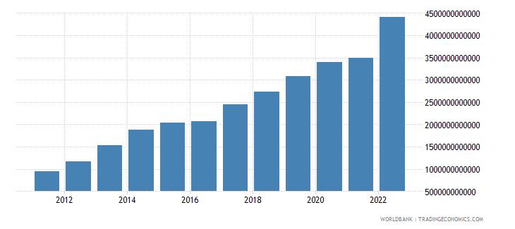 burkina faso net domestic credit current lcu wb data