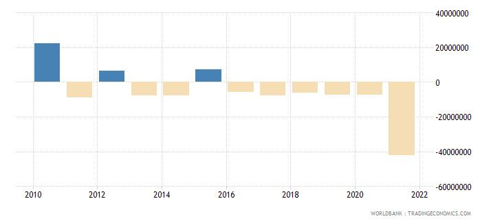 burkina faso net errors and omissions adjusted bop us dollar wb data