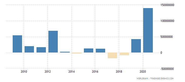burkina faso net financial flows imf nonconcessional nfl us dollar wb data
