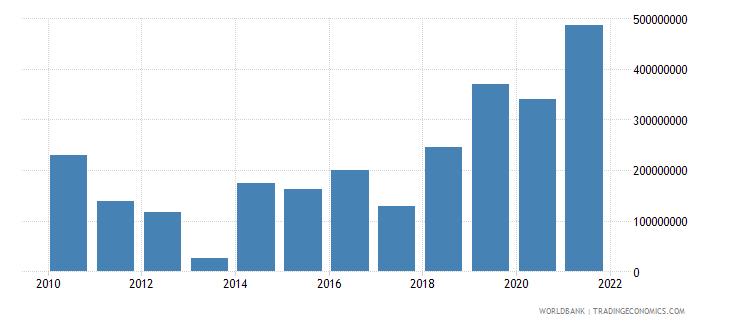 burkina faso net financial flows multilateral nfl us dollar wb data