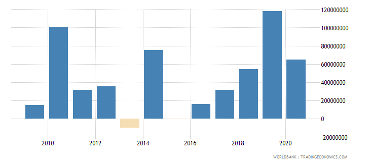burkina faso net financial flows others nfl us dollar wb data