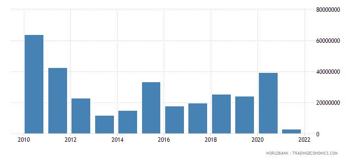 burkina faso net financial flows rdb concessional nfl us dollar wb data