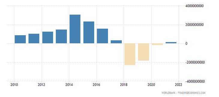 burkina faso net flows on external debt private nonguaranteed png nfl us dollar wb data