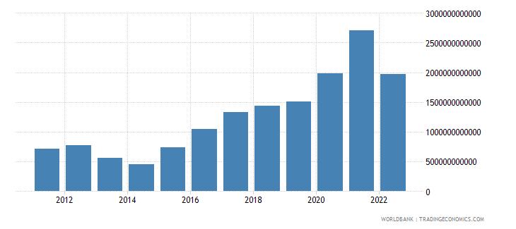 burkina faso net foreign assets current lcu wb data